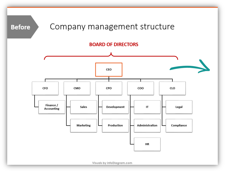 company management structure PPT slide
