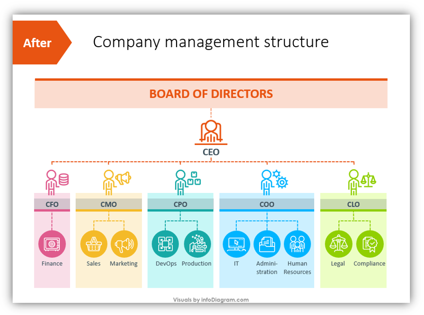 company roles management structure redesigned slide