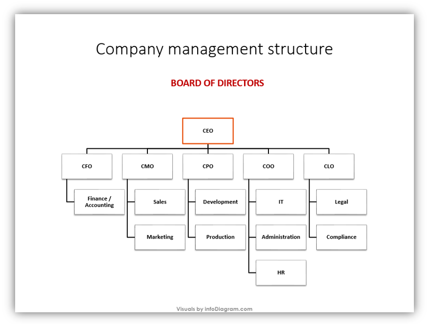company departments Smartart chart