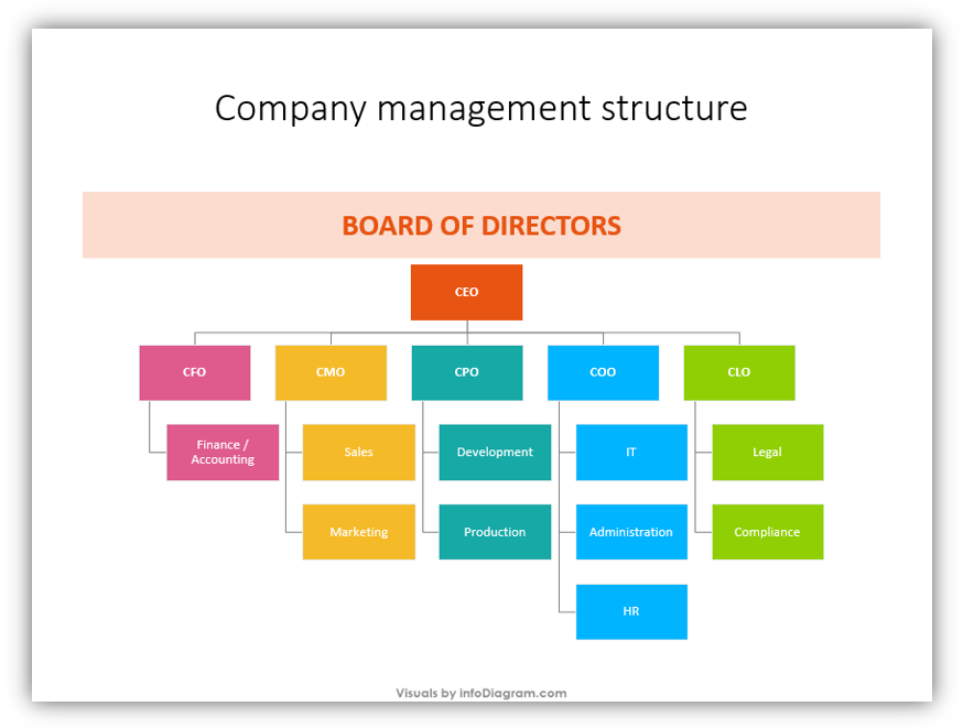 company management structure redesign instruction