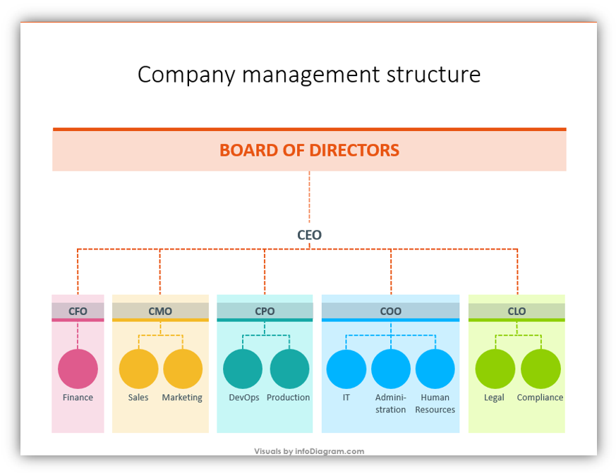 company management structure of a company