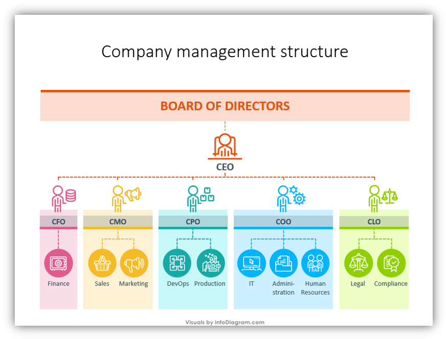 company management structure PPT diagram  company roles