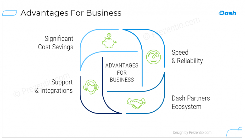 advantages slide diagram outline ppt