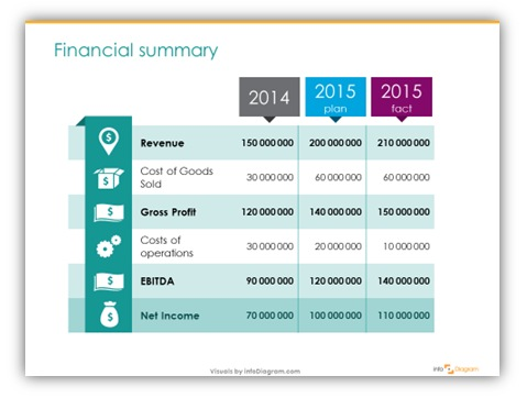 end-year financial summary ppt table