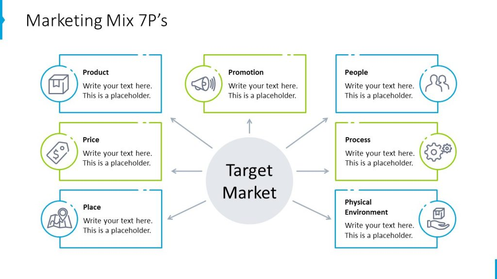 Marketing Mix 7P's
